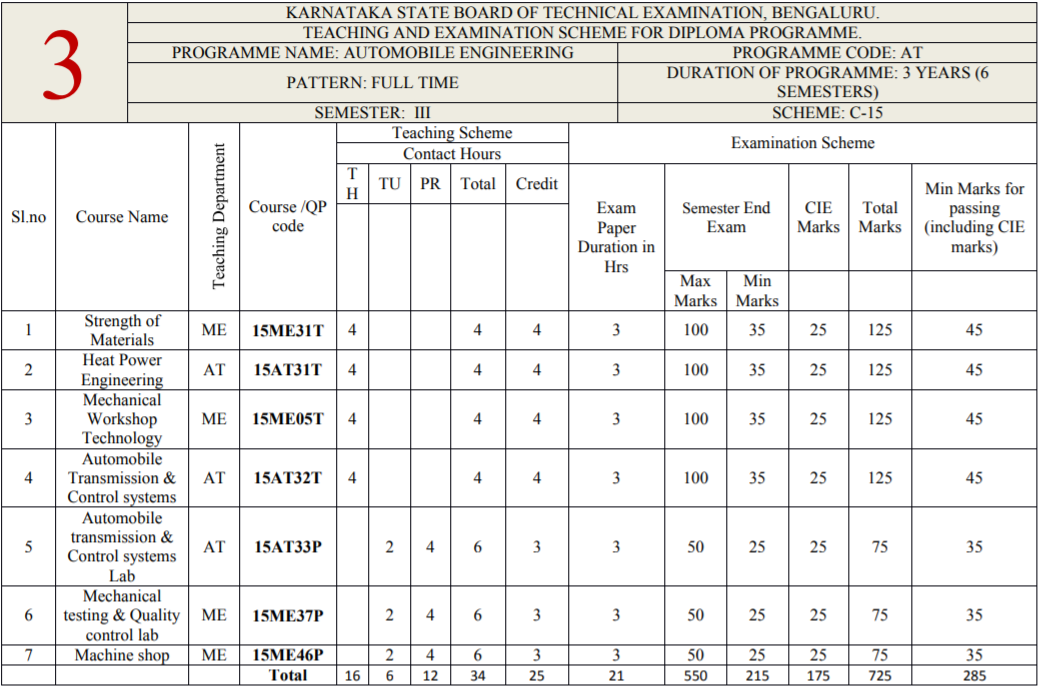 Diploma in automobile engineering 3rd sem syllabus