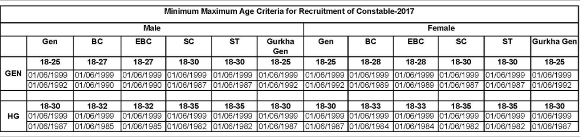 Bihar Police Recruitment, Bihar Police Age Limit, Bihar Police Eligibility details