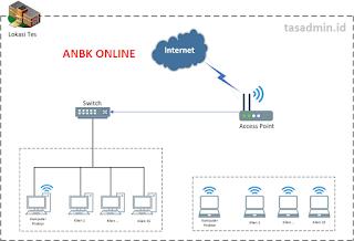 Jaringan Internet ANBK Online