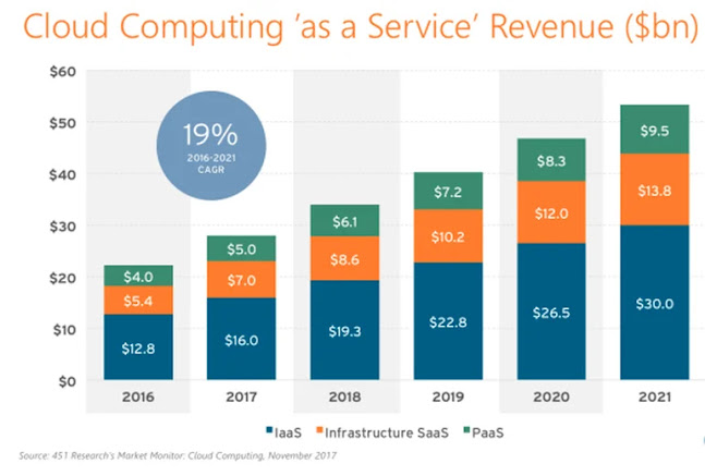 Building infrastructure to support cloud computing now accounts for more than a third of all IT spending worldwide, according to a study from the IDC. Meanwhile traditional spending, indoors continues to decline as the computer burden continues to go to the cloud, whether that is public cloud services provided by retailers or private cloud built by businesses themselves.
