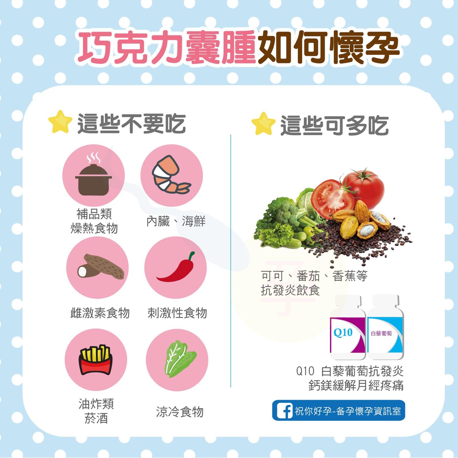 巧克力囊腫造成不孕?教你如何飲食調理改善巧囊幫助懷孕!