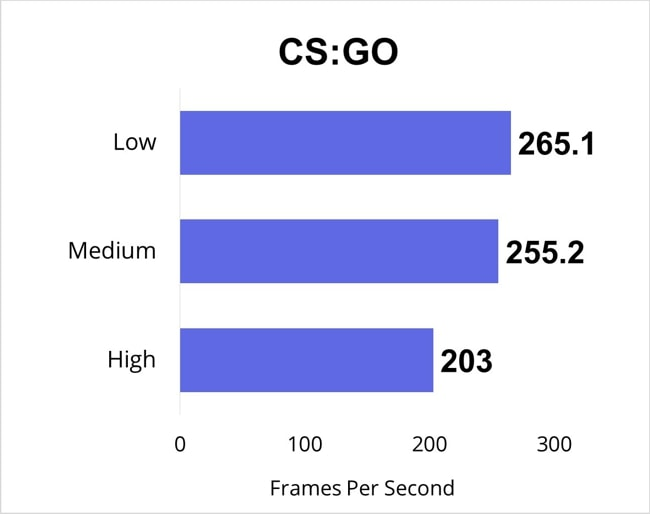 CS:GO gaming benchmarks for all gaming-settings.