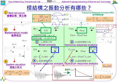 圖2、樑結構之振動分析有哪些?