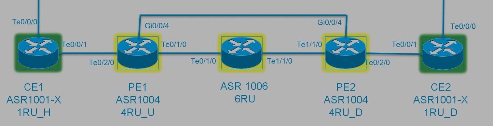 HACK BLOG: MacSec over OTV (on VxLAN) + QoS