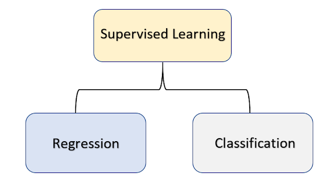 Types_of_supervised_learning