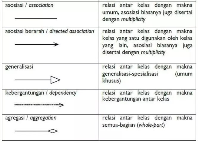 relasi class diagram