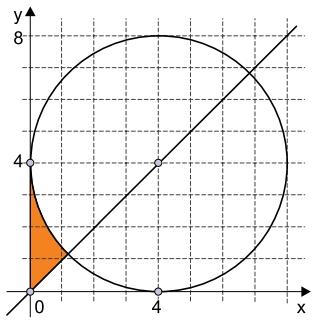 FAMEMA 2021: A figura indica uma circunferência de centro (4, 4) e raio 4, tangente aos eixos do plano cartesiano, e uma reta que passa pela origem do sistema de eixos e pelo centro da circunferência.