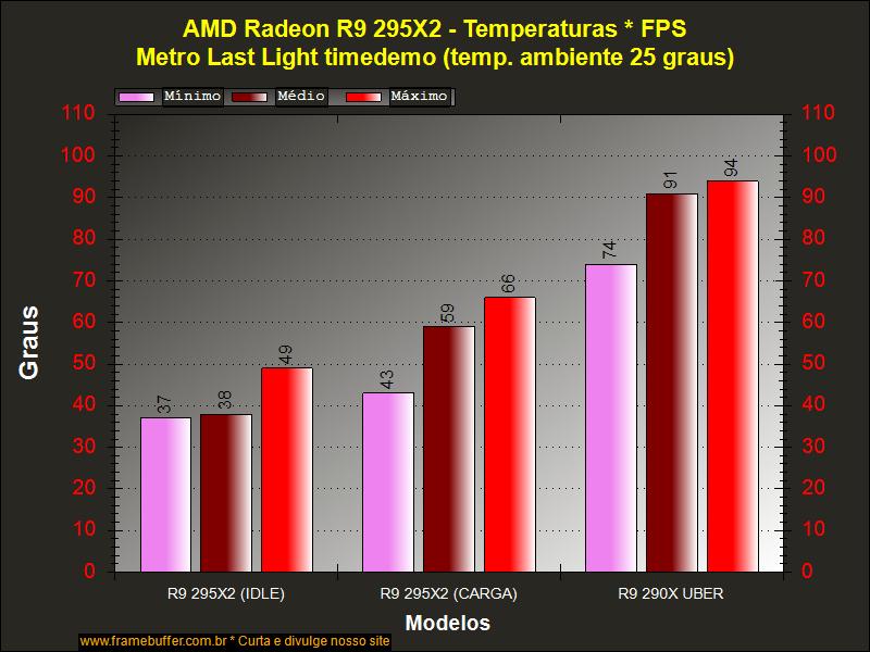 W M T  Informatica: [REVIEW] AMD Radeon R9 295X2 Otimo Desempenho