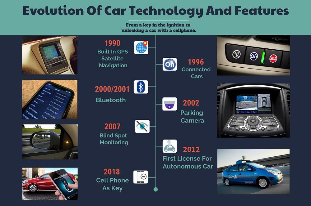 Sự phát triển của công nghệ trên xe hơi hiện đại