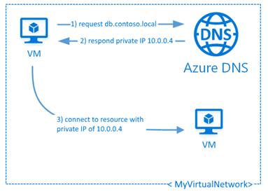Configuring Azure DNS