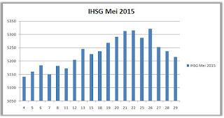IHSG Mei 2015