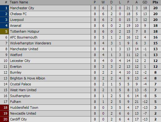Klasemen Liga Inggris Pekan 8