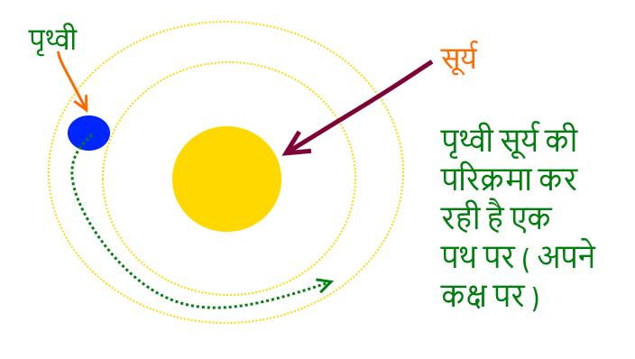 solar-system-revolution-परिक्रमा-ग्रहीय