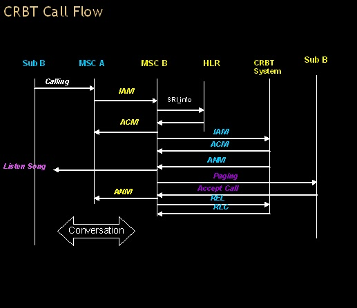 Telecom Tutorial Crbt Caller Ring Back Tone