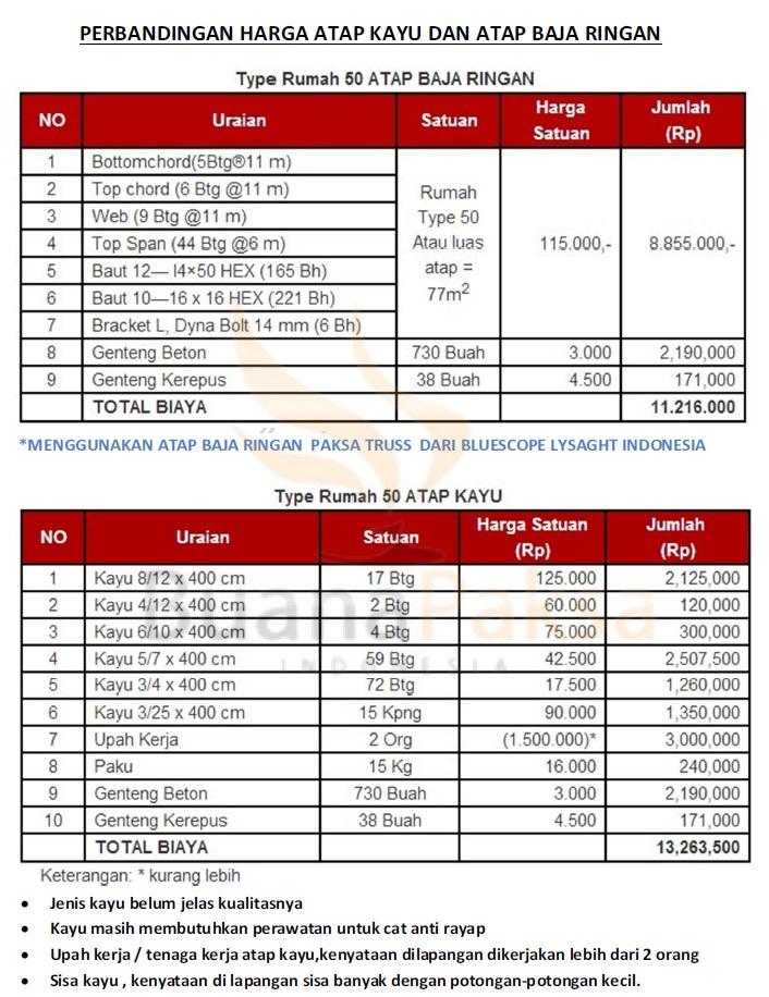 jasa pasang kanopi baja ringan bekasi harga merk taso 2016 - 11