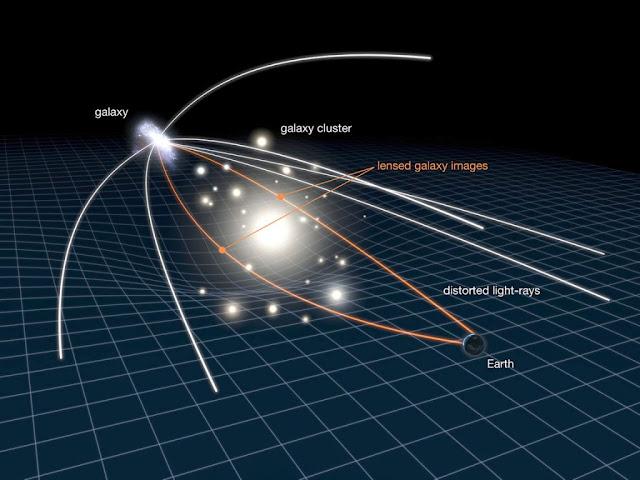 lente gravitacional explicação
