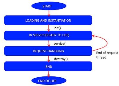 Servlet Life cycle programminghunk