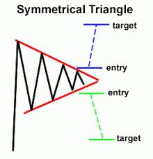 IHSG konsolidasi dalam pola triangle dan sentimen penggeraknya