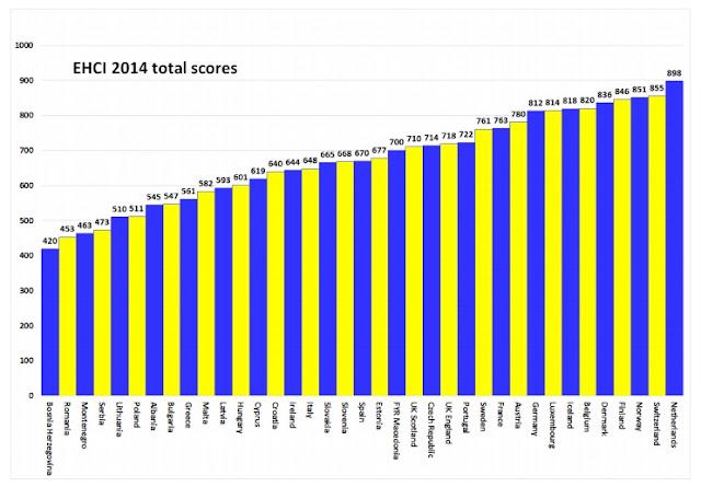 Holanda tiene el mejor sistema sanitario de Europa. España, en el puesto 19