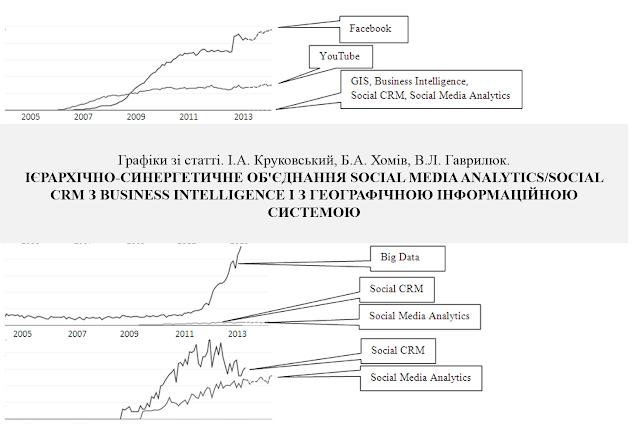 Частота використання у Google пошукових слів Big Data, Facebook, YouTube,Social Media Analytics,Social CRM,GIS