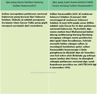 tabel tentang sultan hasannudin www.simplenews.me