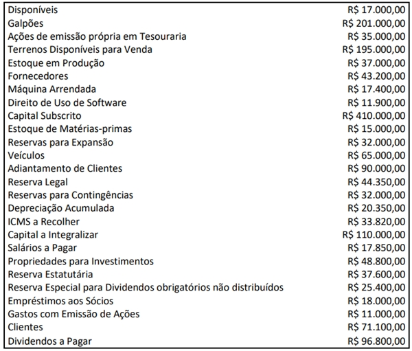 Após destinação do resultado em 31/12/2020, determinada Sociedade S.A. apresentou os seguintes saldos em suas contas contábeis