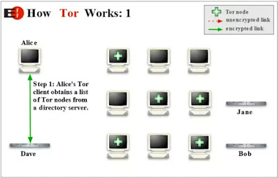 How Tor Browser Works?