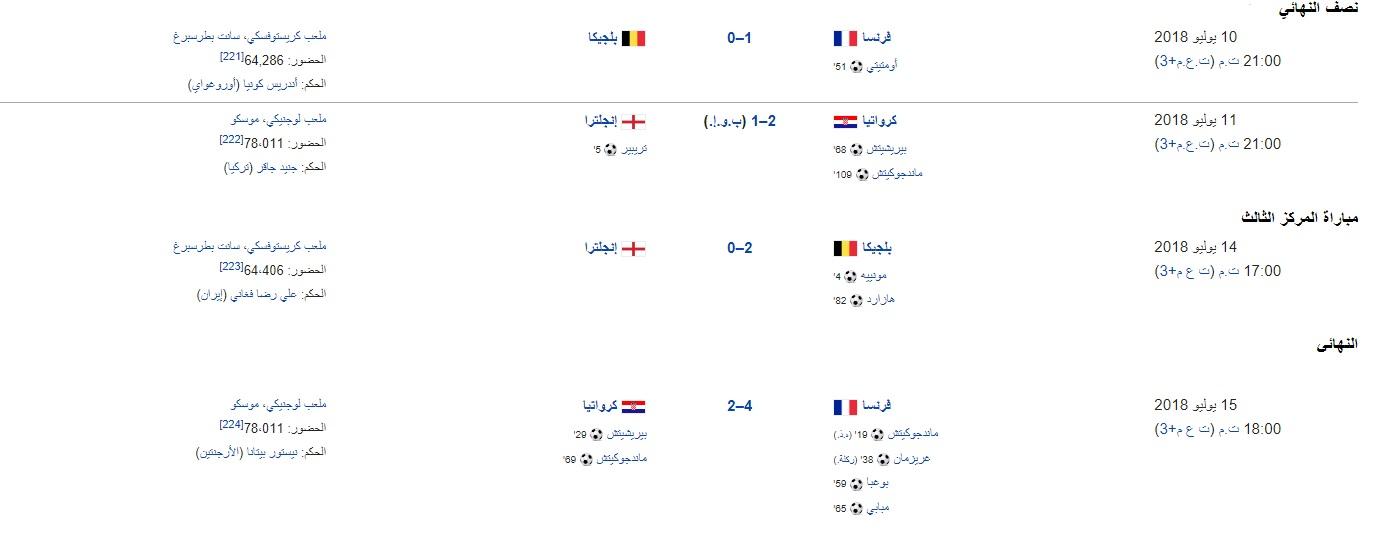 نتائج كأس العالم 2018