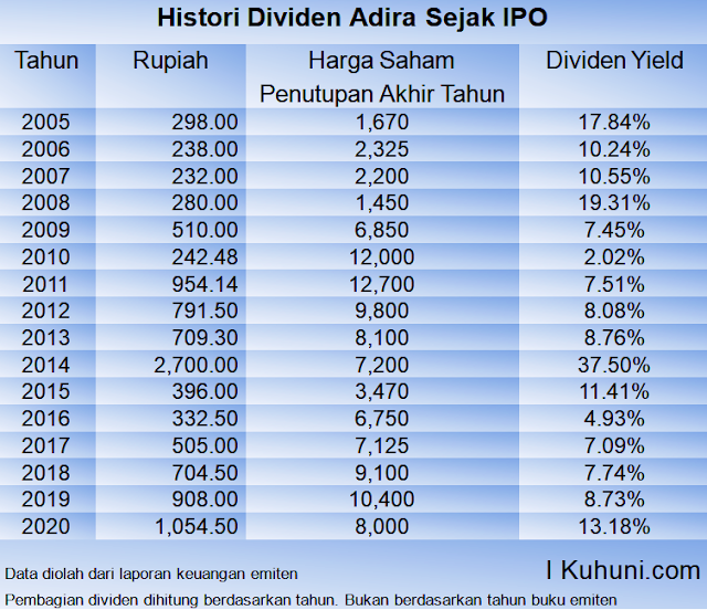 Histori Dividen Adira Sejak IPO 2004