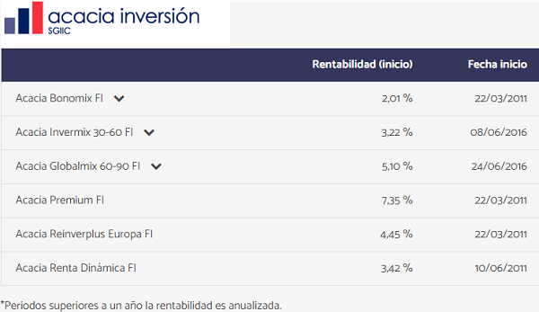 rentabilidades-acacia-inversion