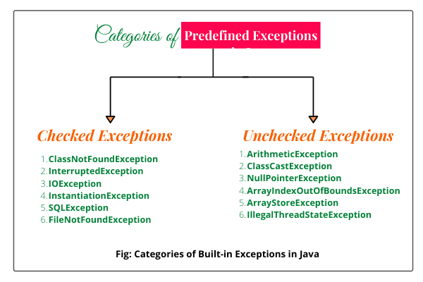 Checked and unchecked exceptions in java