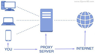 how-to-use-http-proxy-server