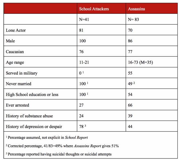 Table 1.  Demographic Characteristics of School Attackers and Assassins (percentages)