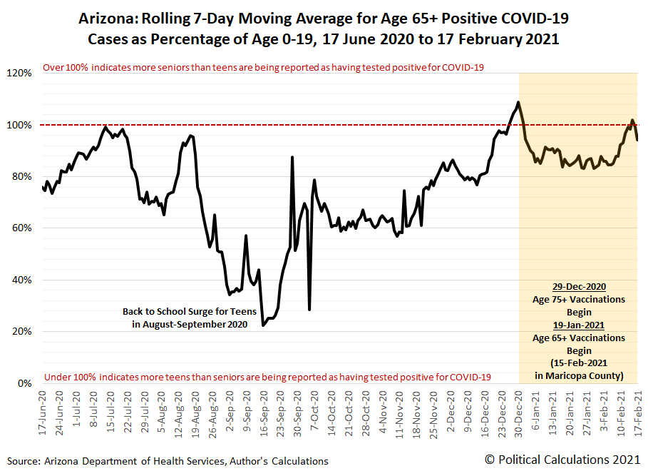 Arizona: Rolling 7-Day Moving Average for Age 65+ Positive COVID-19 Cases as Percentage of Age 0-19, 17 June 2020 to 17 February 2021