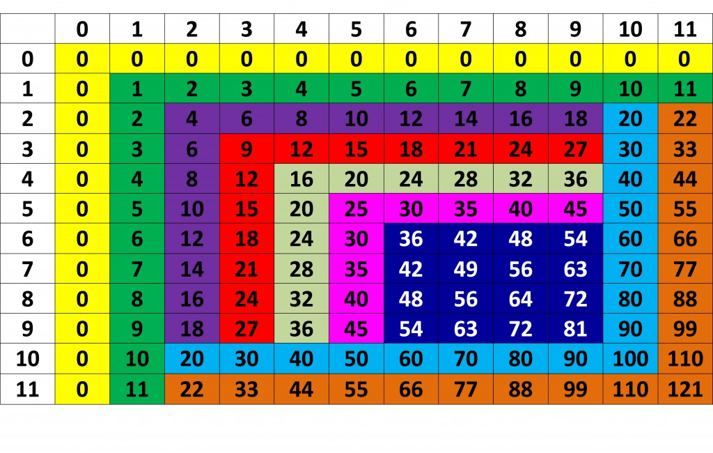 Multiplication Table Chart Poster – Multiplication Table