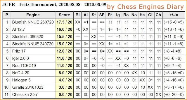 JCER Tournament 2020 - Page 11 20200808.FritzTournament