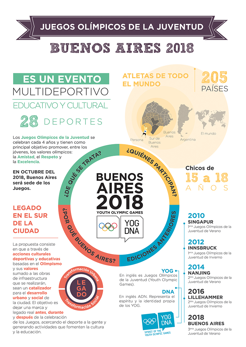 Buenosaires2018 Juegos Olimpicos De La Juventud Run The World