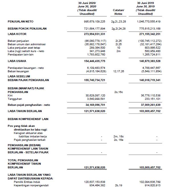 Laporan keuangan Arwana Citramulia Tbk  Kuartal II tahun 2020