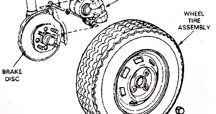 Mechanical Technology: Disc Brake Service
