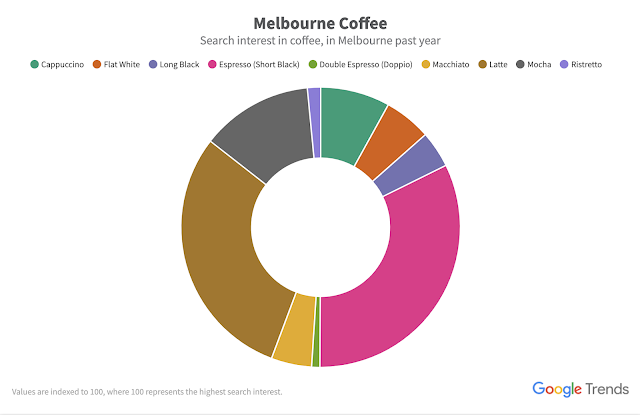 A Google Trends graph showing search interest in coffee in Melbourne over the past year
