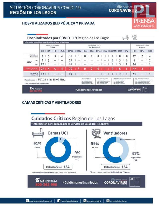 COVID19: Región de Los Lagos - Reporte 16 de Julio 2021