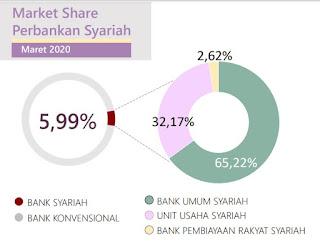 market share perbankan syariah