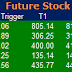Most active future and option calls ( Pre Market Tips ) for 07 Nov 2016