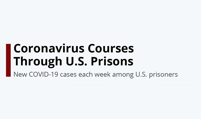 The US prison situation amidst COVID-19