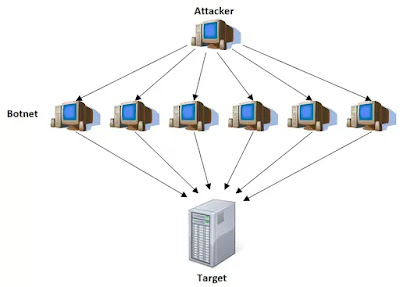 DDoS-attack-by-using-a-botnet