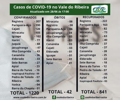 Vale do Ribeira soma 1220 casos positivos, 841  recuperados e 42 mortes do Coronavírus - Covid-19