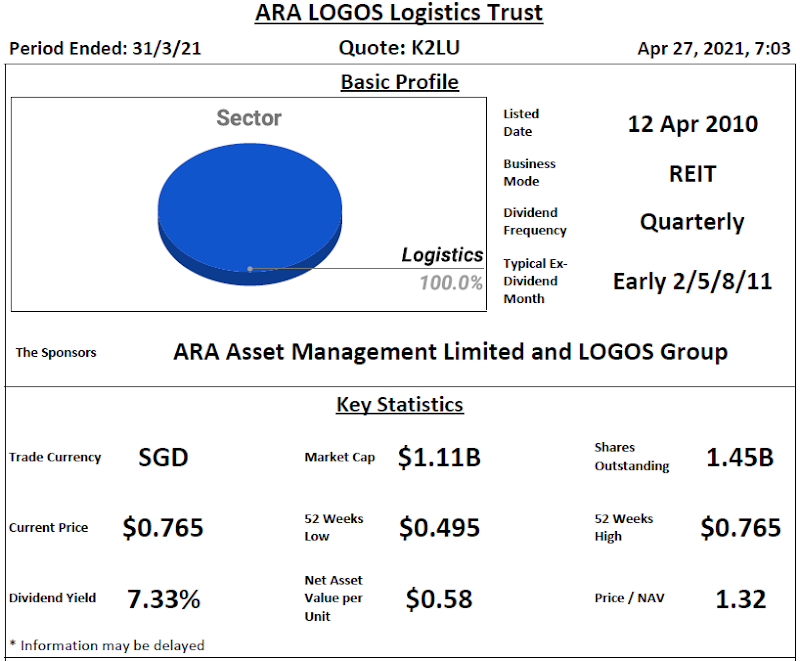 ARA LOGOS Logistics Trust Review @ 27 April 2021