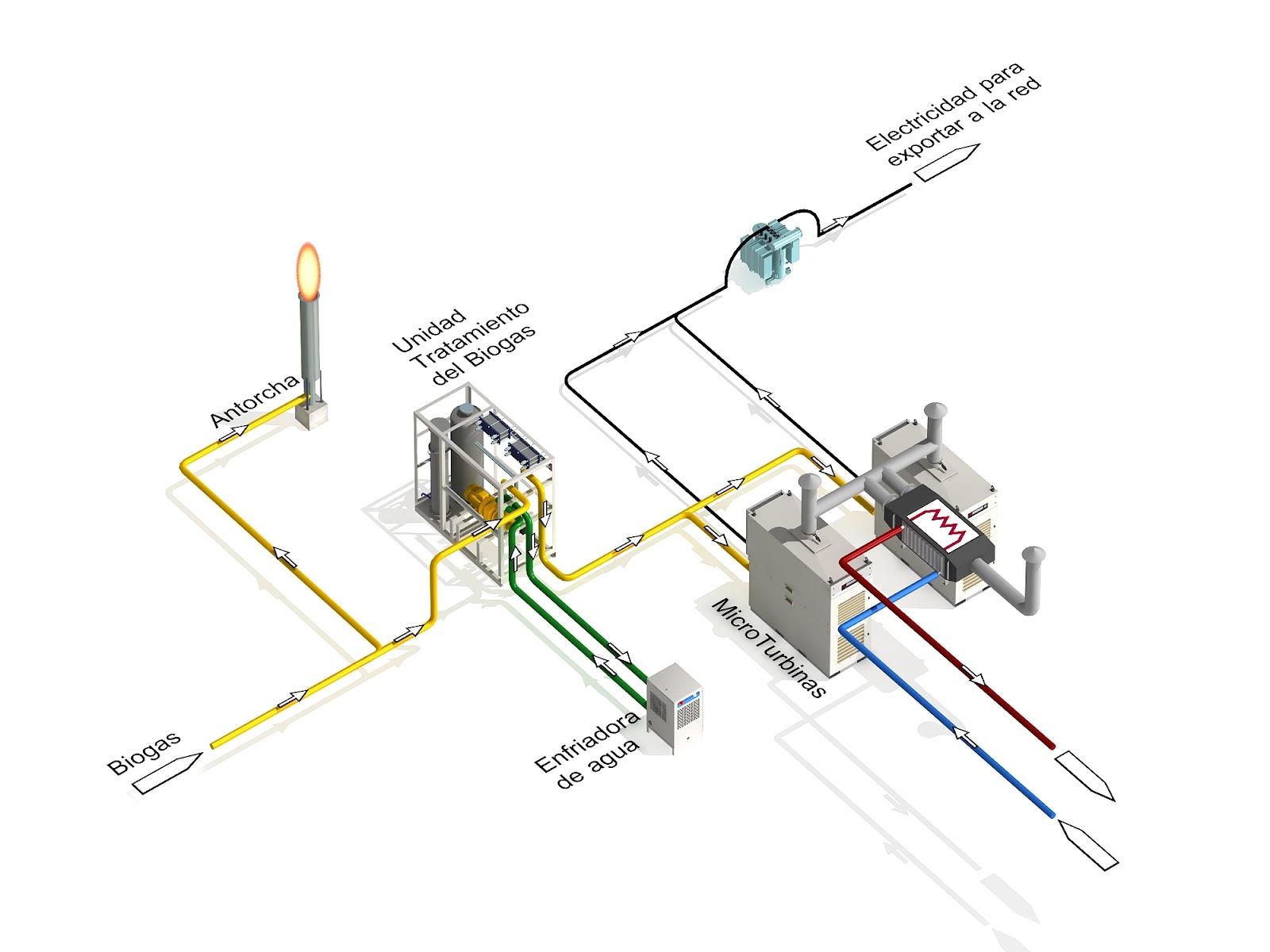 Soluciones Side Automatizacion De Planta De Generacion