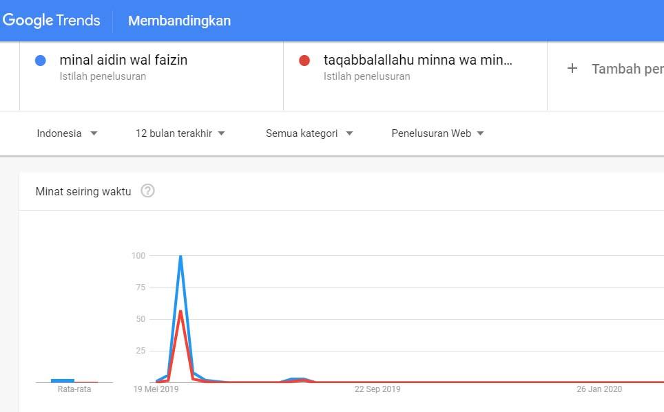 minal aidin wal faizin google trend