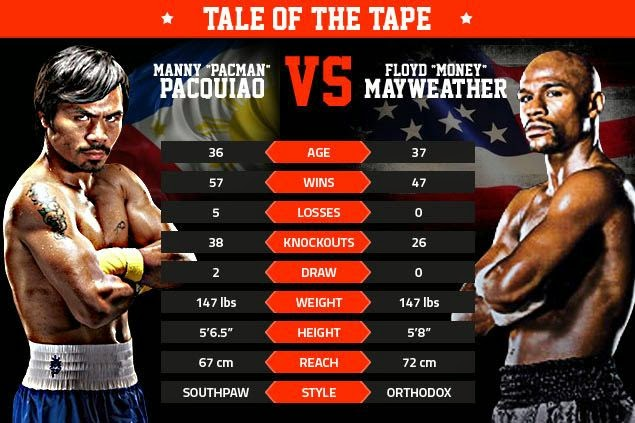 TALE OF THE TAPE. Manny Pacquiao vs. Floyd Mayweather Jr.
